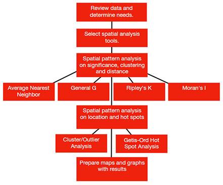 Spatial Pattern Analysis Fascinating Spatial Pattern